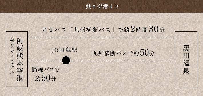 熊本空港より